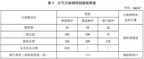 山西省尊龙官网使用访问zd207大气污染物排放标准