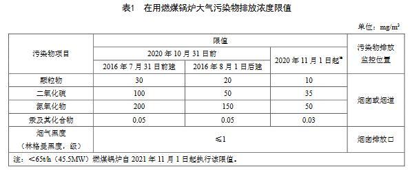 天津:尊龙官网使用访问zd207大气污染物排放标准(DB12/ 151-2020)